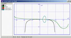 Проезд кривой R = 300 м - негерцевская модель контакта. Щелкните для просмотра ролика.