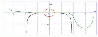 Расчет износа колеса - параллельный алгоритм. Щелкните для просмотра ролика.